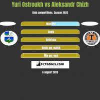 Yuri Ostroukh vs Aleksandr Chizh h2h player stats