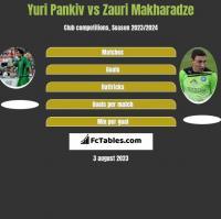Yuri Pankiv vs Zauri Makharadze h2h player stats