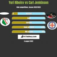 Yuri Ribeiro vs Carl Jenkinson h2h player stats
