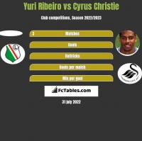 Yuri Ribeiro vs Cyrus Christie h2h player stats