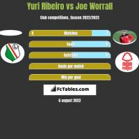 Yuri Ribeiro vs Joe Worrall h2h player stats