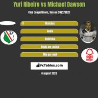 Yuri Ribeiro vs Michael Dawson h2h player stats