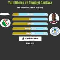 Yuri Ribeiro vs Tendayi Darikwa h2h player stats