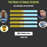 Yuri Rose vs Danny Verbeek h2h player stats