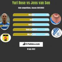 Yuri Rose vs Jens van Son h2h player stats