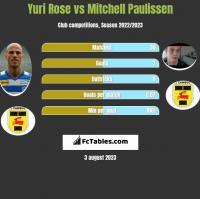 Yuri Rose vs Mitchell Paulissen h2h player stats