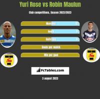 Yuri Rose vs Robin Maulun h2h player stats