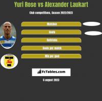 Yuri Rose vs Alexander Laukart h2h player stats