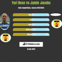 Yuri Rose vs Jamie Jacobs h2h player stats
