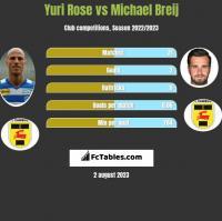 Yuri Rose vs Michael Breij h2h player stats