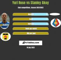Yuri Rose vs Stanley Akoy h2h player stats