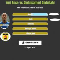 Yuri Rose vs Abdulsamed Abdullahi h2h player stats