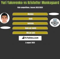 Yuri Yakovenko vs Kristoffer Munksgaard h2h player stats