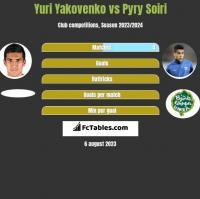 Yuri Yakovenko vs Pyry Soiri h2h player stats