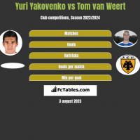 Yuri Yakovenko vs Tom van Weert h2h player stats