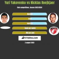 Yuri Yakovenko vs Nicklas Roejkjaer h2h player stats