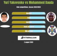 Yuri Yakovenko vs Mohammed Dauda h2h player stats