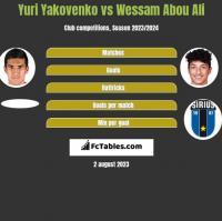 Yuri Yakovenko vs Wessam Abou Ali h2h player stats