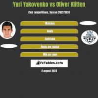 Yuri Yakovenko vs Oliver Klitten h2h player stats