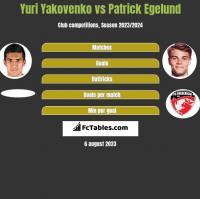 Yuri Yakovenko vs Patrick Egelund h2h player stats