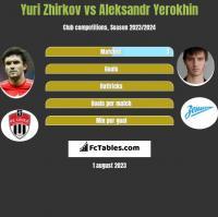 Yuri Zhirkov vs Aleksandr Yerokhin h2h player stats