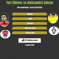 Jurij Żyrkow vs Aleksandru Gatcan h2h player stats