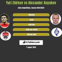 Yuri Zhirkov vs Alexander Anyukov h2h player stats