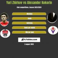 Yuri Zhirkov vs Alexander Kokorin h2h player stats