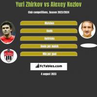 Yuri Zhirkov vs Alexey Kozlov h2h player stats
