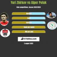 Yuri Zhirkov vs Alper Potuk h2h player stats