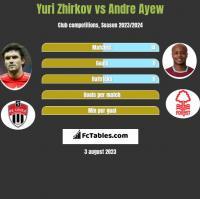 Yuri Zhirkov vs Andre Ayew h2h player stats