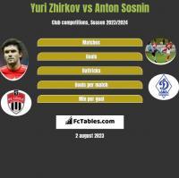 Yuri Zhirkov vs Anton Sosnin h2h player stats
