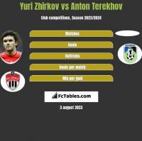 Jurij Żyrkow vs Anton Terekhov h2h player stats