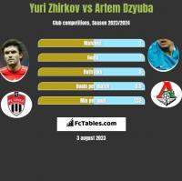 Yuri Zhirkov vs Artem Dzyuba h2h player stats