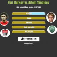 Jurij Żyrkow vs Artem Timofeev h2h player stats
