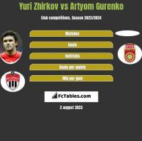Yuri Zhirkov vs Artyom Gurenko h2h player stats