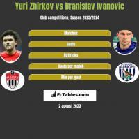 Yuri Zhirkov vs Branislav Ivanovic h2h player stats