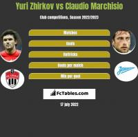 Yuri Zhirkov vs Claudio Marchisio h2h player stats