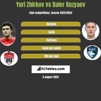 Yuri Zhirkov vs Daler Kuzyaev h2h player stats