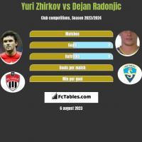 Jurij Żyrkow vs Dejan Radonjić h2h player stats