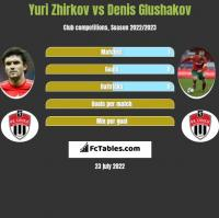 Yuri Zhirkov vs Denis Glushakov h2h player stats