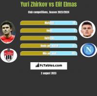 Yuri Zhirkov vs Elif Elmas h2h player stats