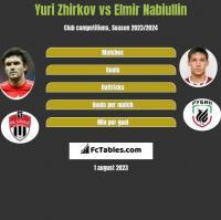 Yuri Zhirkov vs Elmir Nabiullin h2h player stats