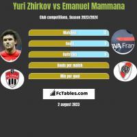 Yuri Zhirkov vs Emanuel Mammana h2h player stats