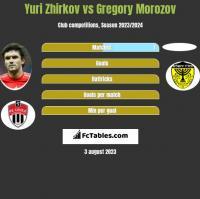 Yuri Zhirkov vs Gregory Morozov h2h player stats