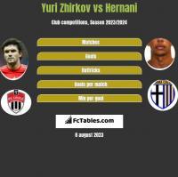 Yuri Zhirkov vs Hernani h2h player stats