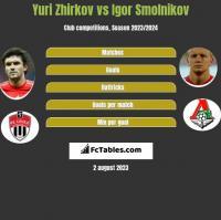 Yuri Zhirkov vs Igor Smolnikov h2h player stats