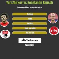 Yuri Zhirkov vs Konstantin Rausch h2h player stats