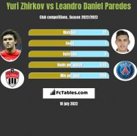 Yuri Zhirkov vs Leandro Daniel Paredes h2h player stats