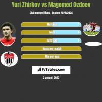 Yuri Zhirkov vs Magomed Ozdoev h2h player stats